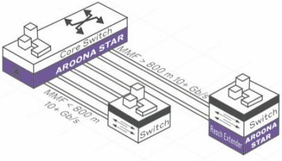 Schnelles LAN mit dem Modenwandler AROONA STAR