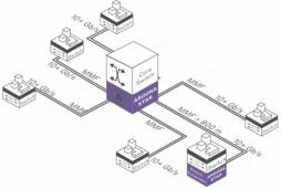 AROONA STAR: 100 x schnelleres LAN, ohne Neuverkabelung